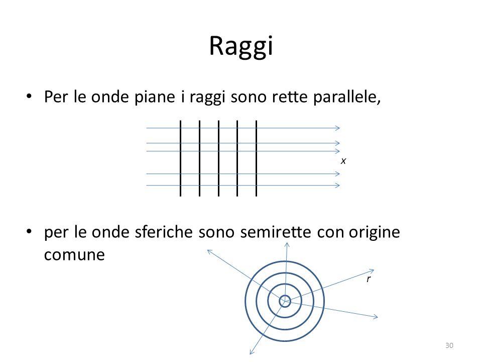 Raggi Per le onde piane i raggi sono rette parallele, per le onde sferiche sono semirette con origine comune 30 x r