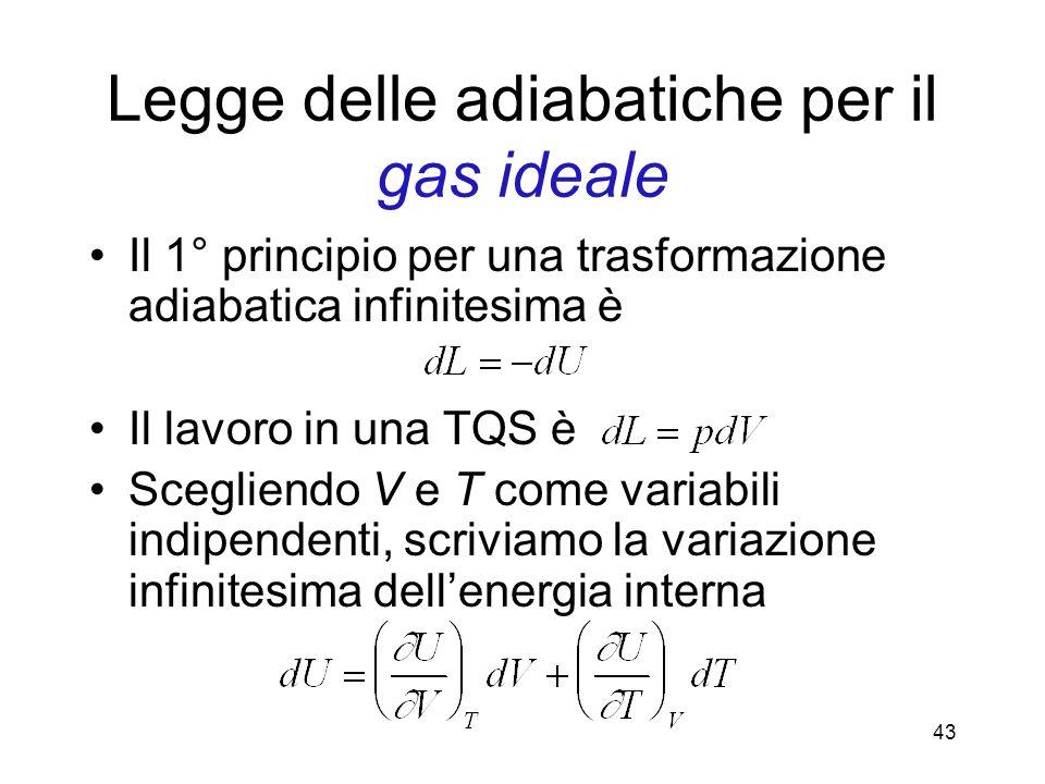 Legge delle adiabatiche per il gas ideale Il 1° principio per una trasformazione adiabatica infinitesima è Il lavoro in una TQS è Scegliendo V e T com