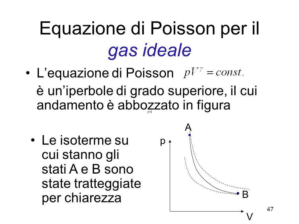 Equazione di Poisson per il gas ideale Lequazione di Poisson è uniperbole di grado superiore, il cui andamento è abbozzato in figura Le isoterme su cu