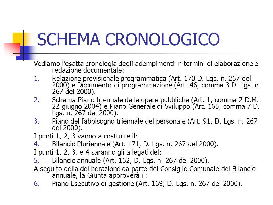 SCHEMA CRONOLOGICO Vediamo lesatta cronologia degli adempimenti in termini di elaborazione e redazione documentale: 1.Relazione previsionale programmatica (Art.