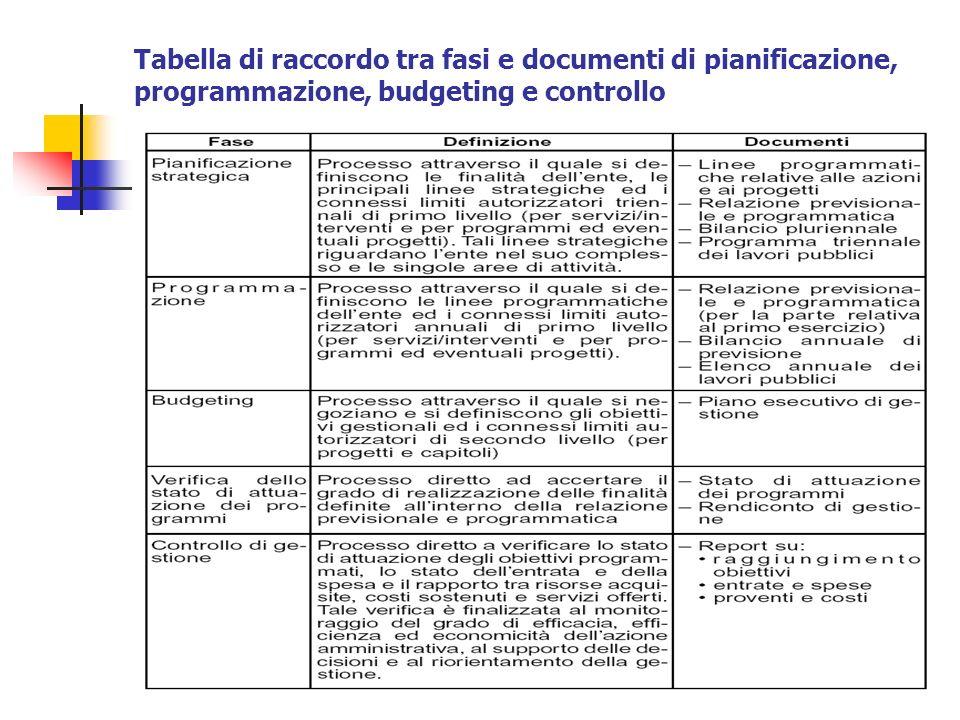 Tabella di raccordo tra fasi e documenti di pianificazione, programmazione, budgeting e controllo