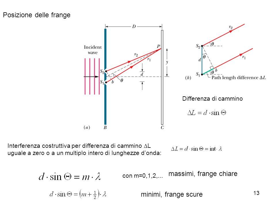 13 Posizione delle frange Differenza di cammino Interferenza costruttiva per differenza di cammino L uguale a zero o a un multiplo intero di lunghezze donda: con m=0,1,2,...