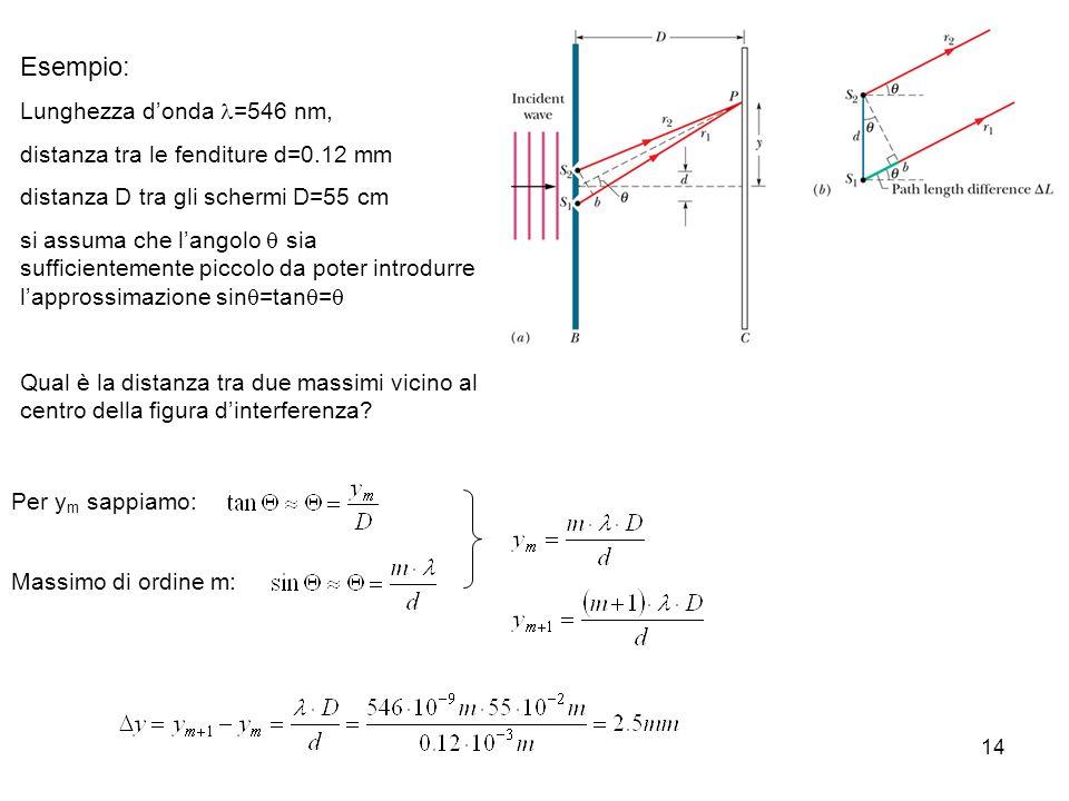 14 Esempio: Lunghezza donda =546 nm, distanza tra le fenditure d=0.12 mm distanza D tra gli schermi D=55 cm si assuma che langolo sia sufficientemente piccolo da poter introdurre lapprossimazione sin =tan = Qual è la distanza tra due massimi vicino al centro della figura dinterferenza.