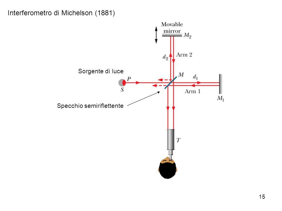 15 Interferometro di Michelson (1881) Specchio semiriflettente Sorgente di luce