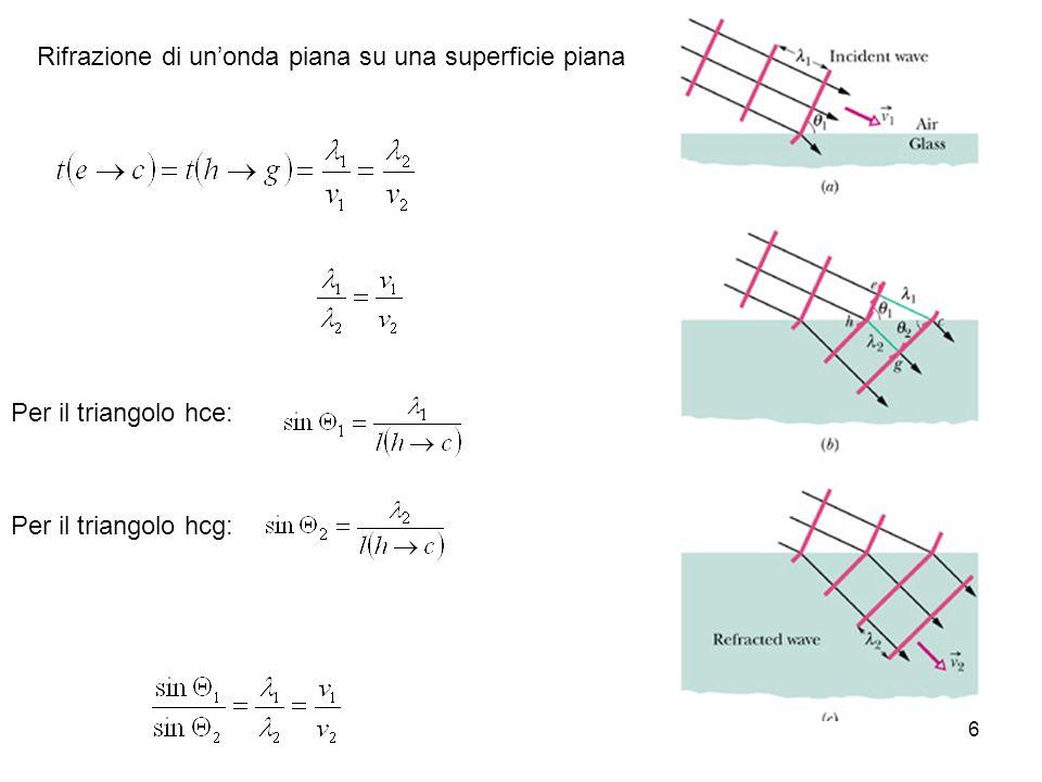 6 Per il triangolo hce: Per il triangolo hcg: Rifrazione di unonda piana su una superficie piana