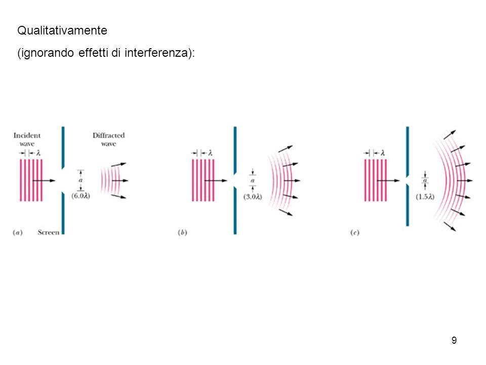 10 Esperimento di Young (1801) La diffrazione può essere studiata in modo quantitativo usando il fenomeno di interferenza Frange di interferenza frange chiare frange scure