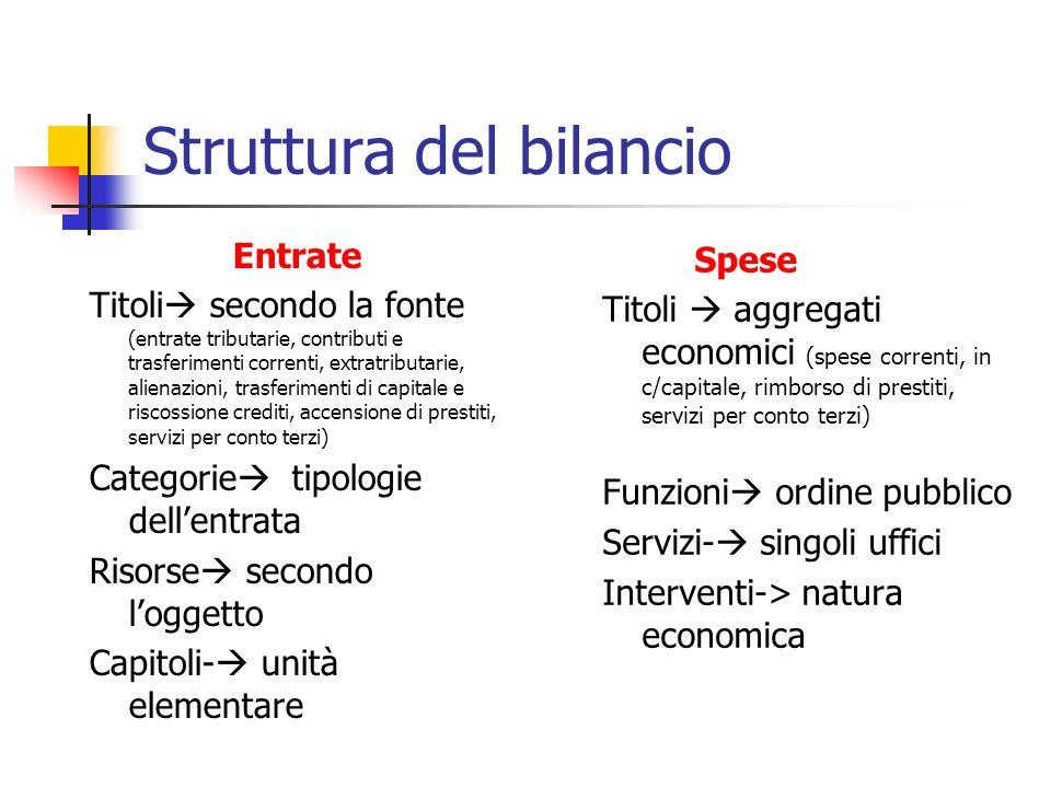 Struttura del bilancio Entrate Titoli secondo la fonte (entrate tributarie, contributi e trasferimenti correnti, extratributarie, alienazioni, trasfer