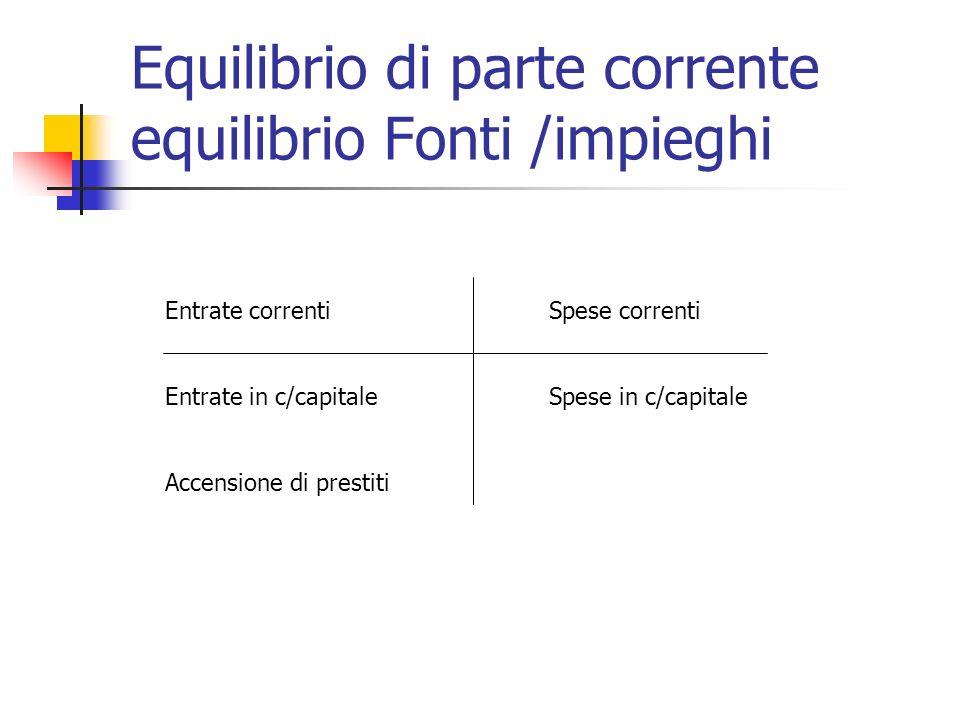 Equilibrio di parte corrente equilibrio Fonti /impieghi Entrate correnti Spese correnti Entrate in c/capitaleSpese in c/capitale Accensione di prestiti
