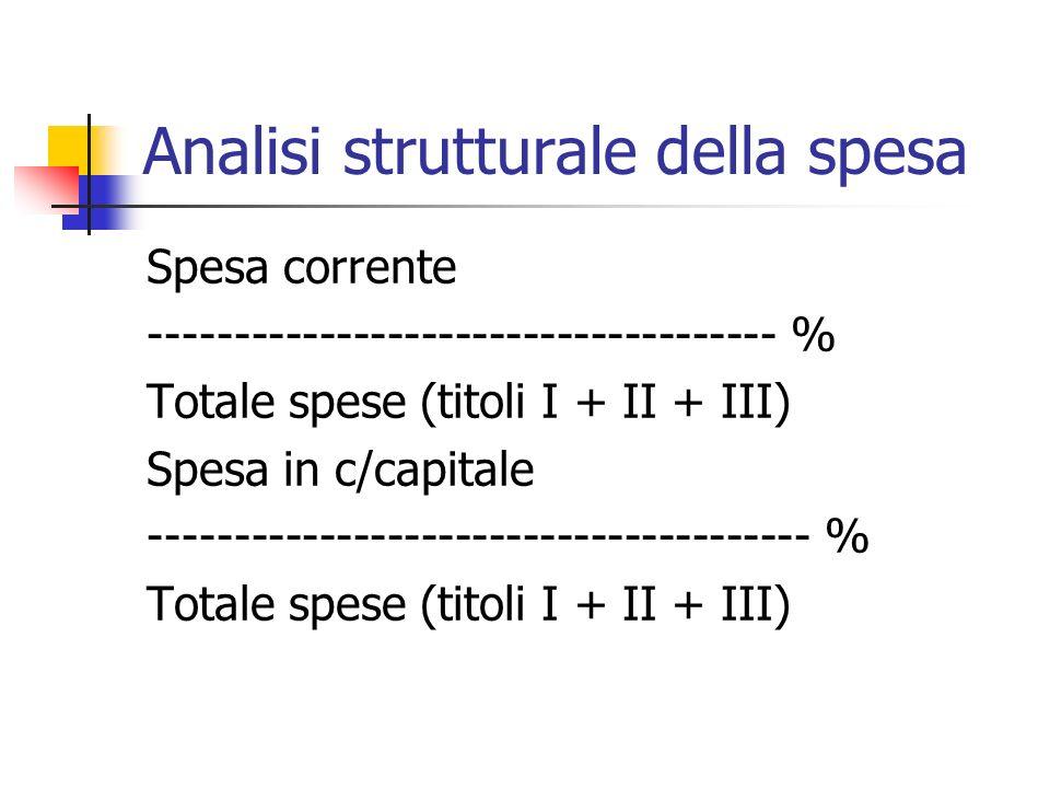 Analisi strutturale della spesa Spesa corrente ------------------------------------- % Totale spese (titoli I + II + III) Spesa in c/capitale --------