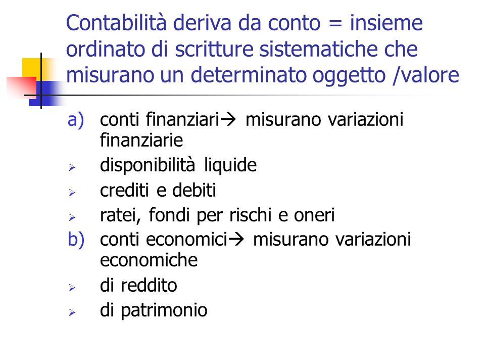 Contabilità deriva da conto = insieme ordinato di scritture sistematiche che misurano un determinato oggetto /valore a)conti finanziari misurano varia
