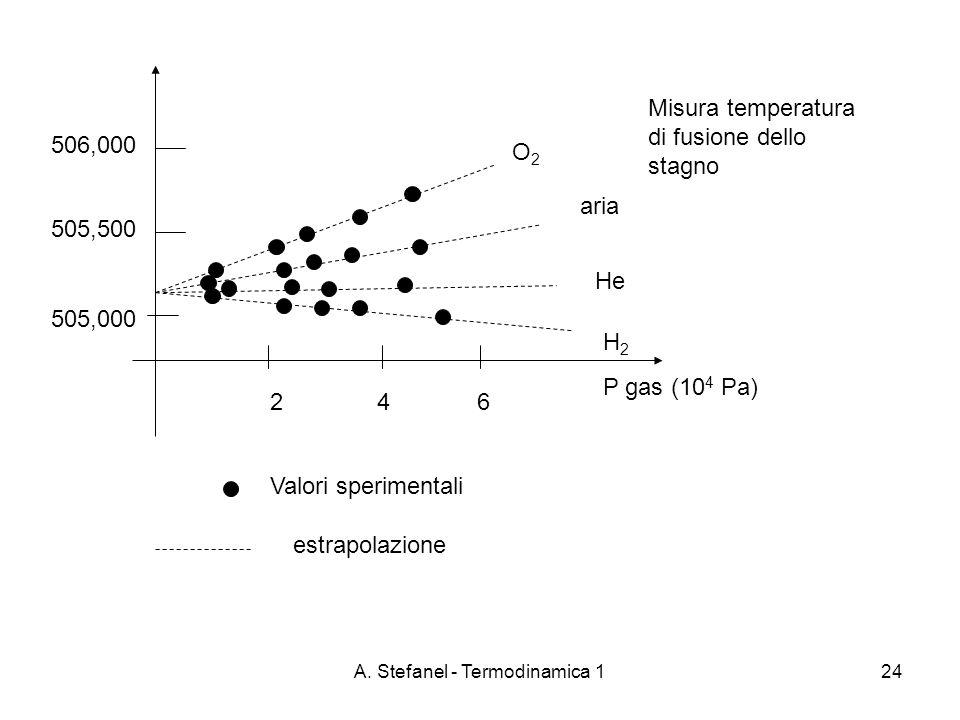 A. Stefanel - Termodinamica 124 P gas (10 4 Pa) H2H2 He aria O2O2 505,000 505,500 506,000 2 4 6 Valori sperimentali estrapolazione Misura temperatura