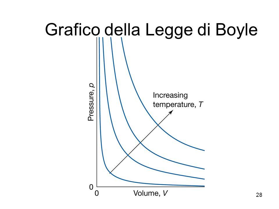 A. Stefanel - Termodinamica 128 Grafico della Legge di Boyle