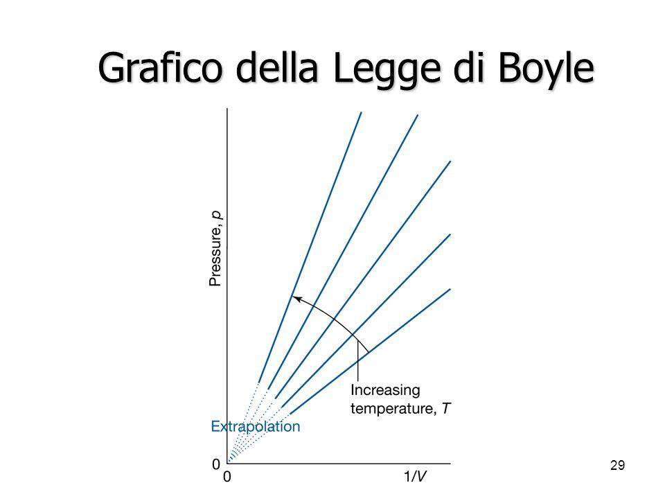 A. Stefanel - Termodinamica 129 Grafico della Legge di Boyle