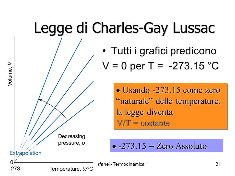 A. Stefanel - Termodinamica 131 Legge di Charles-Gay Lussac Tutti i grafici predicono V = 0 per T = -273.15 °C Usando -273.15 come zero naturale delle