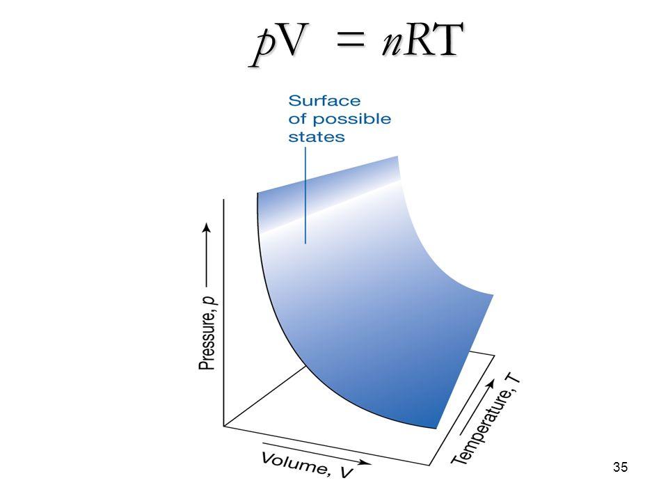 A. Stefanel - Termodinamica 135 pV = nRT