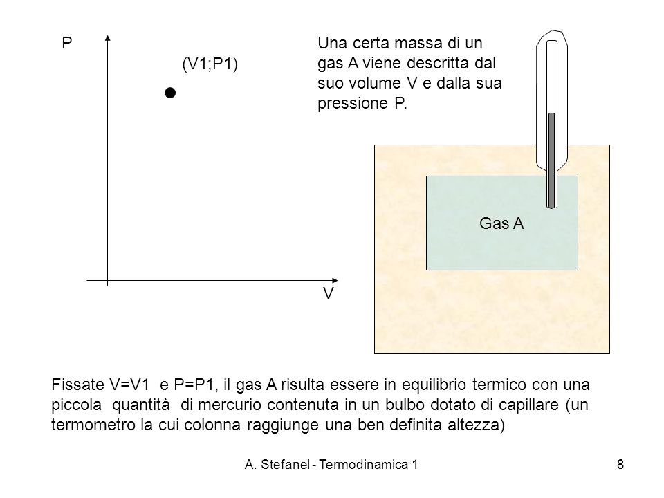A. Stefanel - Termodinamica 18 PUna certa massa di un gas A viene descritta dal suo volume V e dalla sua pressione P. Fissate V=V1 e P=P1, il gas A ri