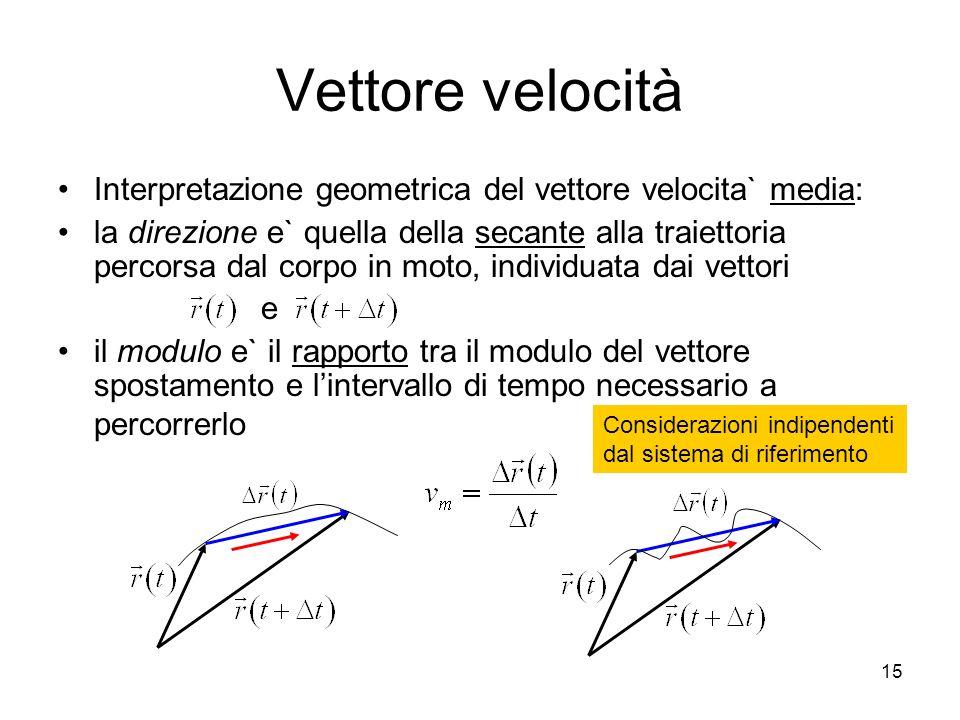 Vettore velocità Interpretazione geometrica del vettore velocita` media: la direzione e` quella della secante alla traiettoria percorsa dal corpo in m