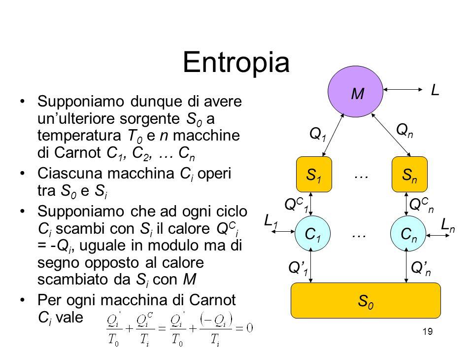 Entropia Supponiamo dunque di avere unulteriore sorgente S 0 a temperatura T 0 e n macchine di Carnot C 1, C 2, … C n Ciascuna macchina C i operi tra S 0 e S i Supponiamo che ad ogni ciclo C i scambi con S i il calore Q C i = -Q i, uguale in modulo ma di segno opposto al calore scambiato da S i con M Per ogni macchina di Carnot C i vale M S1S1 L Q1Q1 SnSn QnQn S0S0 C1C1 CnCn QC1QC1 Q1Q1 QnQn QCnQCn LnLn L1L1 … … 19