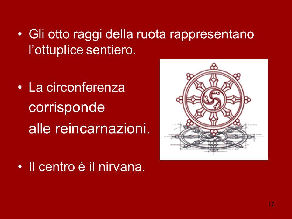 12 Gli otto raggi della ruota rappresentano lottuplice sentiero. La circonferenza corrisponde alle reincarnazioni. Il centro è il nirvana.
