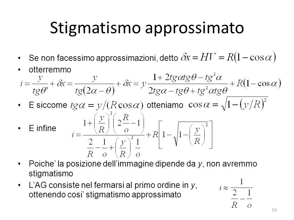14 Stigmatismo approssimato Se non facessimo approssimazioni, detto otterremmo E siccome otteniamo E infine Poiche la posizione dellimmagine dipende d