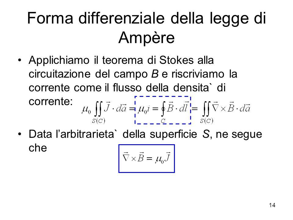 Forma differenziale della legge di Ampère Applichiamo il teorema di Stokes alla circuitazione del campo B e riscriviamo la corrente come il flusso del