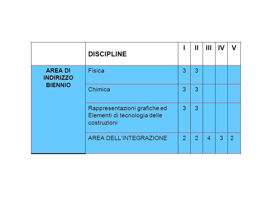 DISCIPLINE IIIIIIIVV AREA DI INDIRIZZO BIENNIO Fisica33 Chimica33 Rappresentazioni grafiche ed Elementi di tecnologia delle costruzioni 33 AREA DELLIN