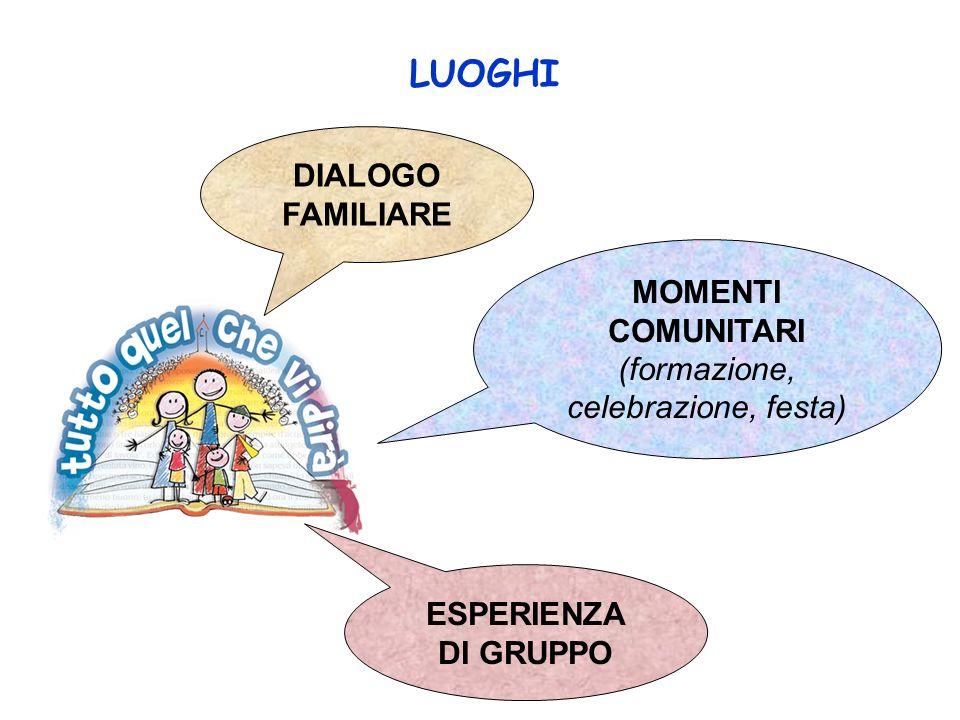 LUOGHI DIALOGO FAMILIARE MOMENTI COMUNITARI (formazione, celebrazione, festa) ESPERIENZA DI GRUPPO