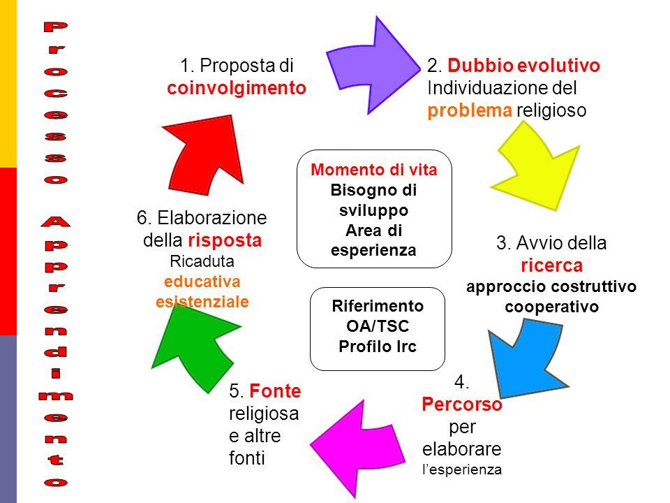 1.Proposta di coinvolgimento 2. Dubbio evolutivo Individuazione del problema religioso 6.