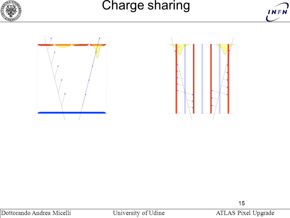 Dottorando Andrea Micelli University of Udine ATLAS Pixel Upgrade Charge sharing 15