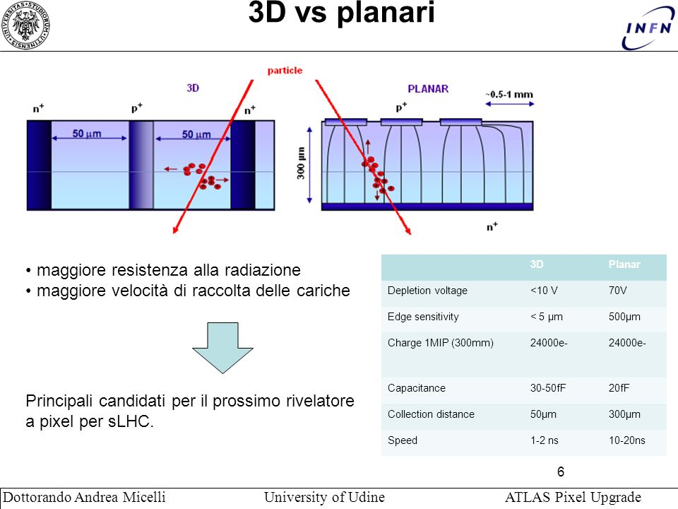6 Dottorando Andrea Micelli University of Udine ATLAS Pixel Upgrade 3D vs planari 3DPlanar Depletion voltage<10 V70V Edge sensitivity< 5 μm500μm Charge 1MIP (300mm)24000e- Capacitance30-50fF20fF Collection distance50μm300μm Speed1-2 ns10-20ns maggiore resistenza alla radiazione maggiore velocità di raccolta delle cariche Principali candidati per il prossimo rivelatore a pixel per sLHC.
