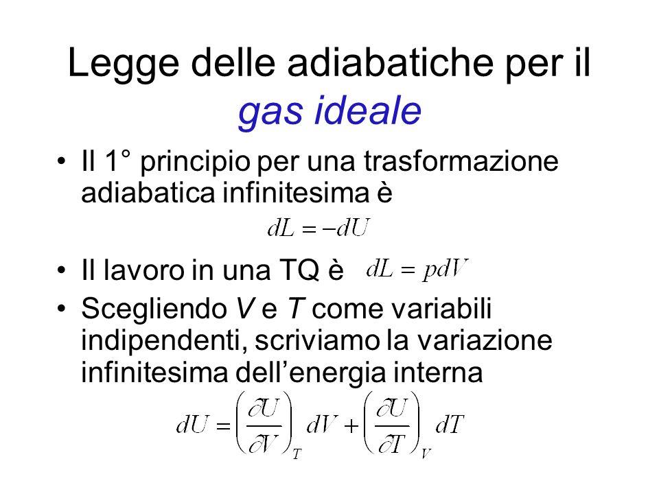 Legge delle adiabatiche per il gas ideale Il 1° principio per una trasformazione adiabatica infinitesima è Il lavoro in una TQ è Scegliendo V e T come