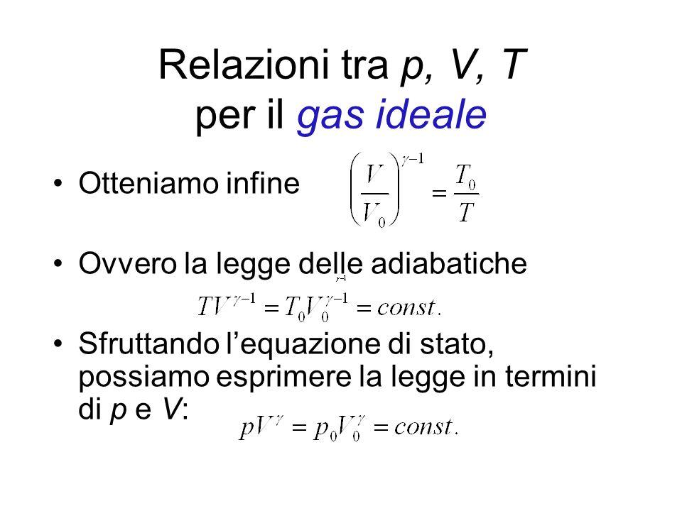 Relazioni tra p, V, T per il gas ideale Otteniamo infine Ovvero la legge delle adiabatiche Sfruttando lequazione di stato, possiamo esprimere la legge