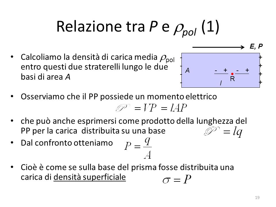 19 Osserviamo che il PP possiede un momento elettrico che può anche esprimersi come prodotto della lunghezza del PP per la carica distribuita su una base Dal confronto otteniamo Cioè è come se sulla base del prisma fosse distribuita una carica di densità superficiale Relazione tra P e pol (1) Calcoliamo la densità di carica media pol entro questi due straterelli lungo le due basi di area A +- A l -------- ++++++++ R E, P +-