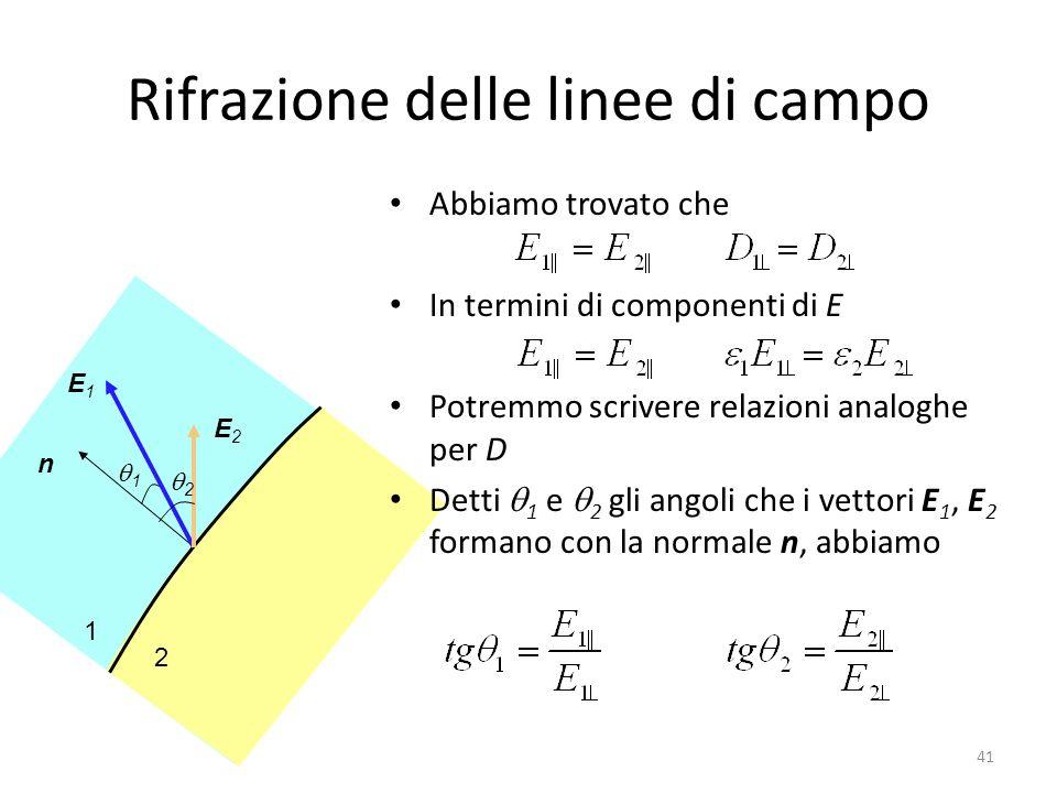 41 1 2 E2E2 E1E1 n 1 2 Rifrazione delle linee di campo Abbiamo trovato che In termini di componenti di E Potremmo scrivere relazioni analoghe per D Detti 1 e 2 gli angoli che i vettori E 1, E 2 formano con la normale n, abbiamo