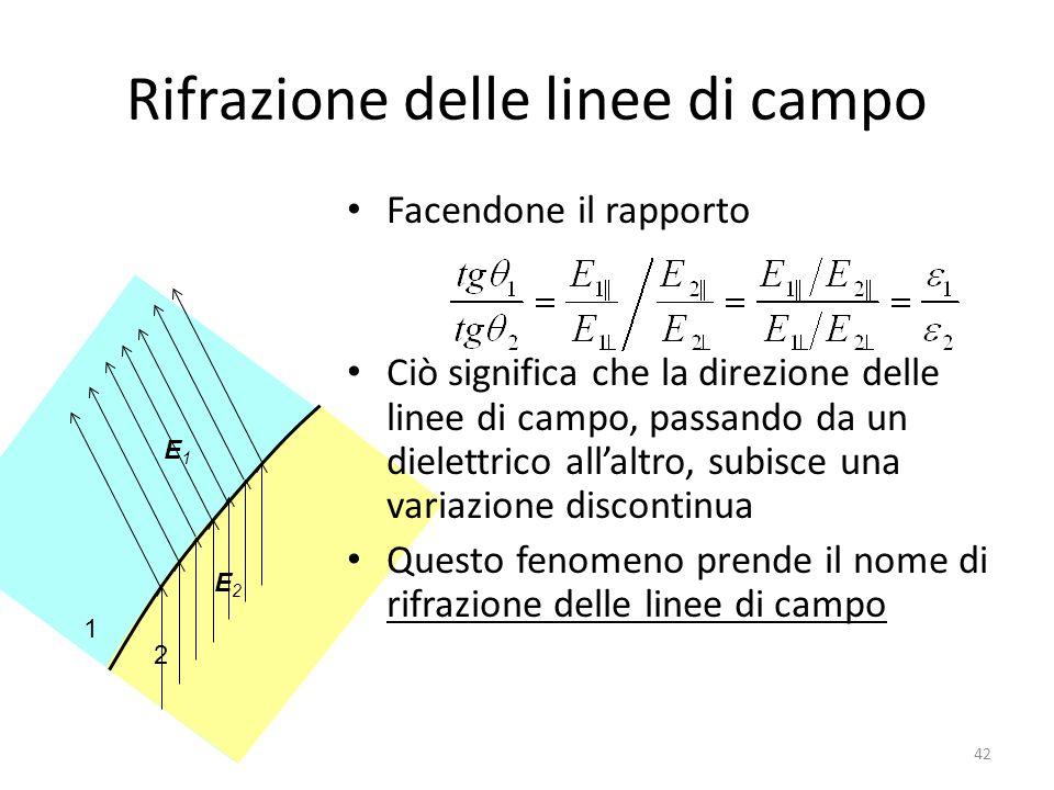 1 2 E2E2 E1E1 42 Rifrazione delle linee di campo Facendone il rapporto Ciò significa che la direzione delle linee di campo, passando da un dielettrico allaltro, subisce una variazione discontinua Questo fenomeno prende il nome di rifrazione delle linee di campo