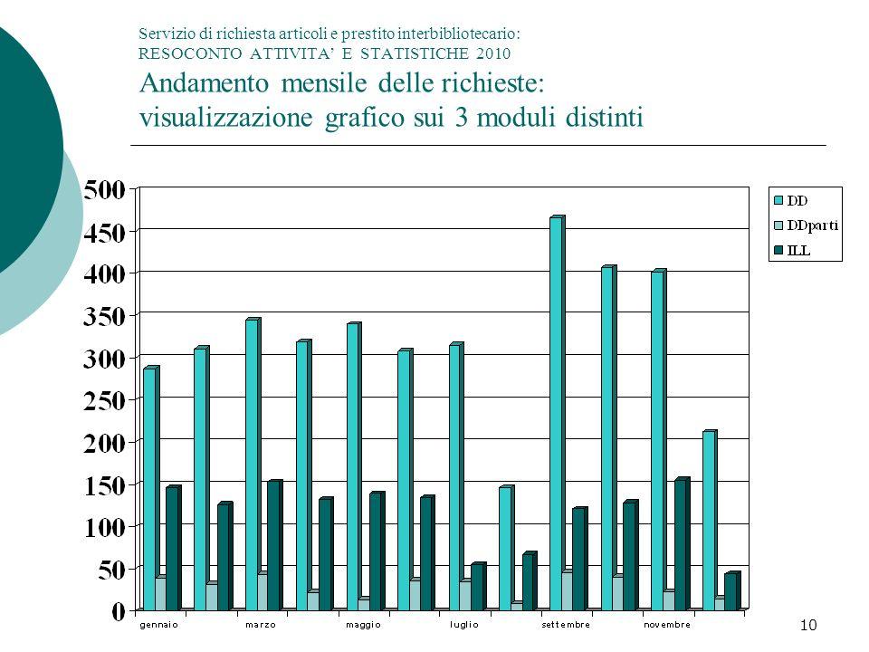 10 Servizio di richiesta articoli e prestito interbibliotecario: RESOCONTO ATTIVITA E STATISTICHE 2010 Andamento mensile delle richieste: visualizzazione grafico sui 3 moduli distinti