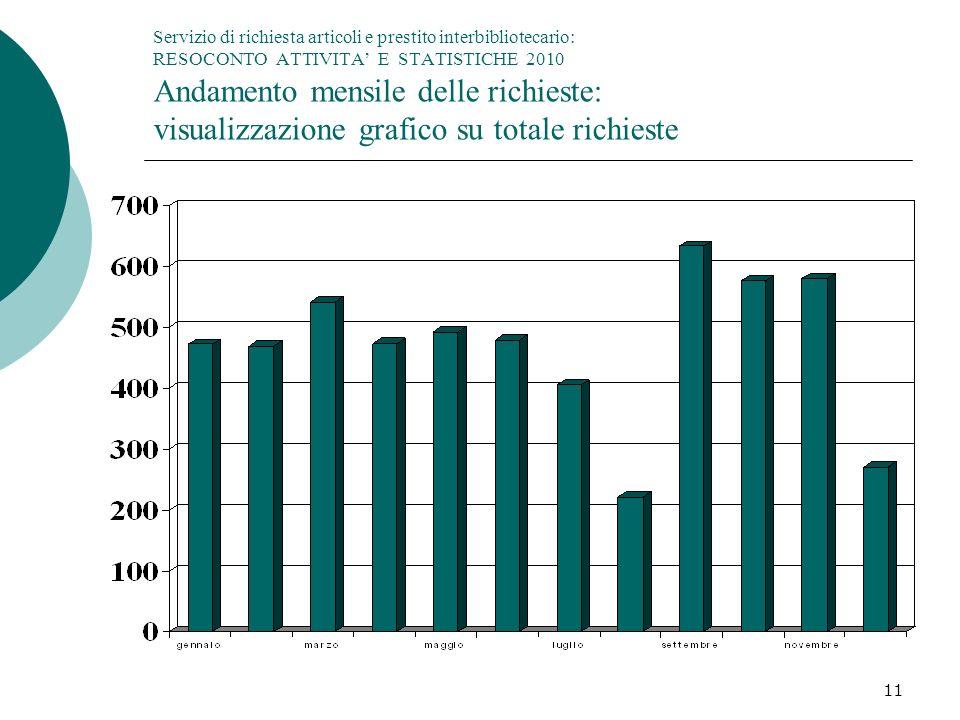 11 Servizio di richiesta articoli e prestito interbibliotecario: RESOCONTO ATTIVITA E STATISTICHE 2010 Andamento mensile delle richieste: visualizzazione grafico su totale richieste