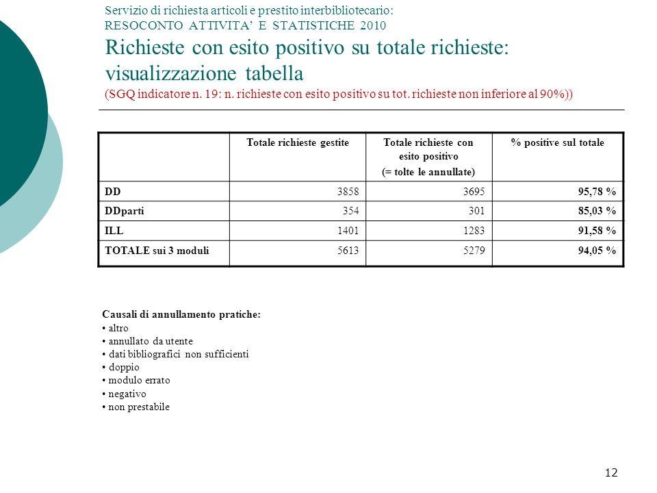 12 Servizio di richiesta articoli e prestito interbibliotecario: RESOCONTO ATTIVITA E STATISTICHE 2010 Richieste con esito positivo su totale richieste: visualizzazione tabella (SGQ indicatore n.