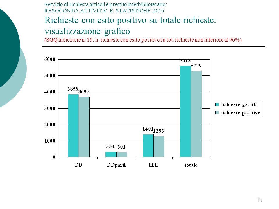 13 Servizio di richiesta articoli e prestito interbibliotecario: RESOCONTO ATTIVITA E STATISTICHE 2010 Richieste con esito positivo su totale richieste: visualizzazione grafico (SGQ indicatore n.
