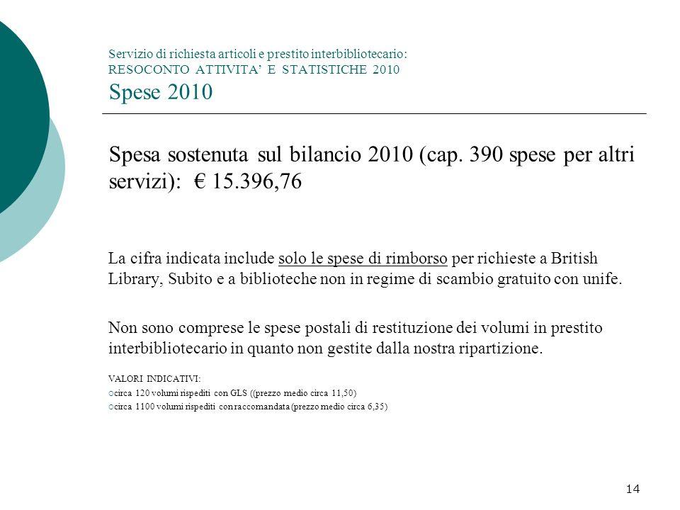 14 Servizio di richiesta articoli e prestito interbibliotecario: RESOCONTO ATTIVITA E STATISTICHE 2010 Spese 2010 Spesa sostenuta sul bilancio 2010 (cap.