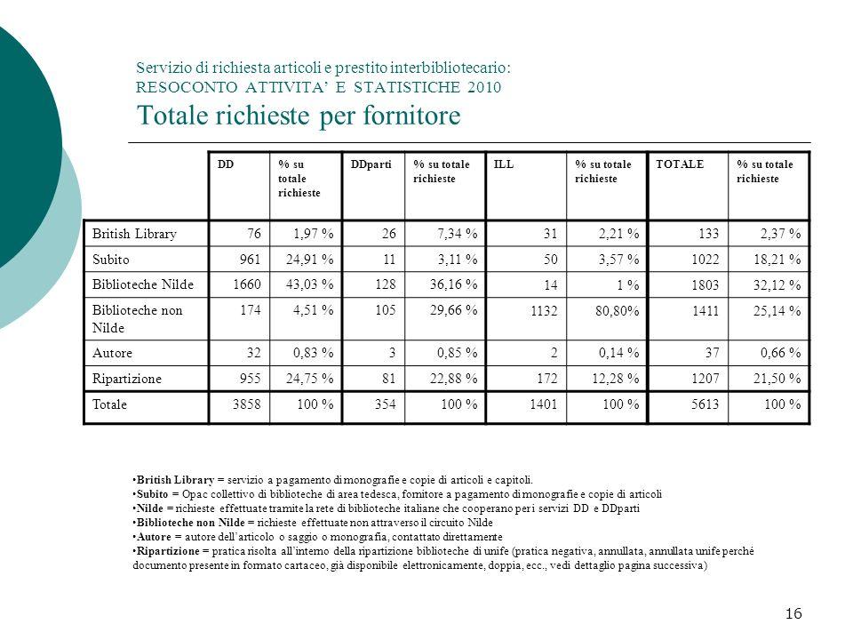 16 Servizio di richiesta articoli e prestito interbibliotecario: RESOCONTO ATTIVITA E STATISTICHE 2010 Totale richieste per fornitore DD% su totale richieste DDparti% su totale richieste ILL% su totale richieste TOTALE% su totale richieste British Library761,97 %267,34 %312,21 %1332,37 % Subito96124,91 %113,11 %503,57 %102218,21 % Biblioteche Nilde166043,03 %12836,16 % 141 %180332,12 % Biblioteche non Nilde 1744,51 %10529,66 % 113280,80%141125,14 % Autore320,83 %30,85 %20,14 %370,66 % Ripartizione95524,75 %8122,88 %17212,28 %120721,50 % Totale3858100 %354100 %1401100 %5613100 % British Library = servizio a pagamento di monografie e copie di articoli e capitoli.