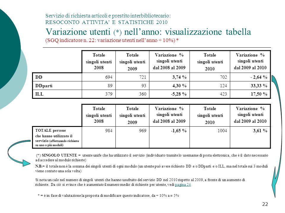 22 Servizio di richiesta articoli e prestito interbibliotecario: RESOCONTO ATTIVITA E STATISTICHE 2010 Variazione utenti (*) nellanno: visualizzazione tabella (SGQ indicatore n.