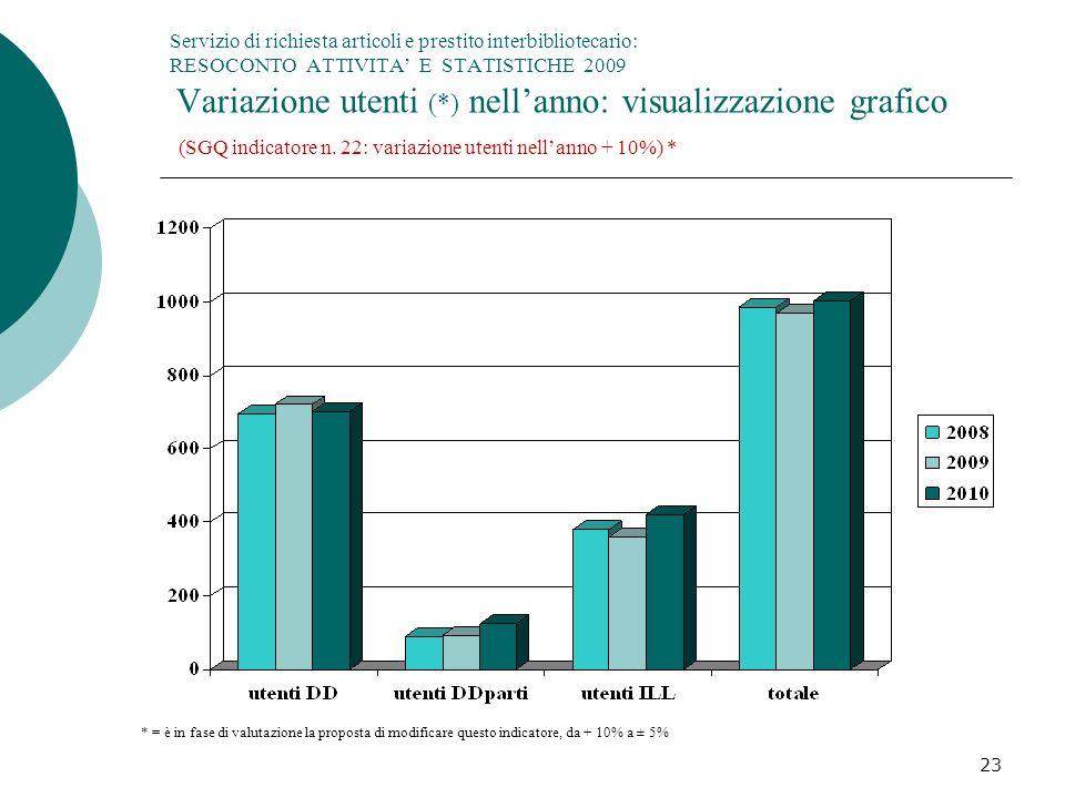 23 Servizio di richiesta articoli e prestito interbibliotecario: RESOCONTO ATTIVITA E STATISTICHE 2009 Variazione utenti (*) nellanno: visualizzazione grafico (SGQ indicatore n.