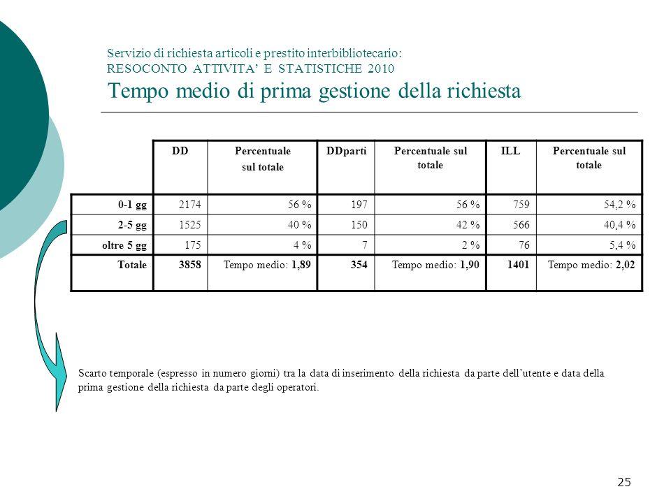 25 Servizio di richiesta articoli e prestito interbibliotecario: RESOCONTO ATTIVITA E STATISTICHE 2010 Tempo medio di prima gestione della richiesta DDPercentuale sul totale DDpartiPercentuale sul totale ILLPercentuale sul totale 0-1 gg217456 %19756 %75954,2 % 2-5 gg152540 %15042 %56640,4 % oltre 5 gg1754 %72 %765,4 % Totale3858Tempo medio: 1,89354Tempo medio: 1,901401Tempo medio: 2,02 Scarto temporale (espresso in numero giorni) tra la data di inserimento della richiesta da parte dellutente e data della prima gestione della richiesta da parte degli operatori.