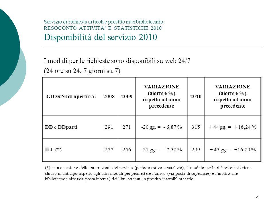 4 Servizio di richiesta articoli e prestito interbibliotecario: RESOCONTO ATTIVITA E STATISTICHE 2010 Disponibilità del servizio 2010 I moduli per le richieste sono disponibili su web 24/7 (24 ore su 24, 7 giorni su 7) GIORNI di apertura:20082009 VARIAZIONE (giorni e %) rispetto ad anno precedente 2010 VARIAZIONE (giorni e %) rispetto ad anno precedente DD e DDparti291271-20 gg.
