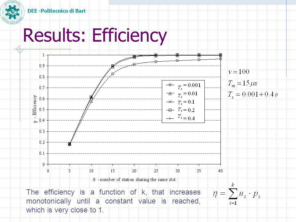 DEE -Politecnico di Bari Results: Efficiency The efficiency is a function of k, that increases monotonically until a constant value is reached, which is very close to 1.