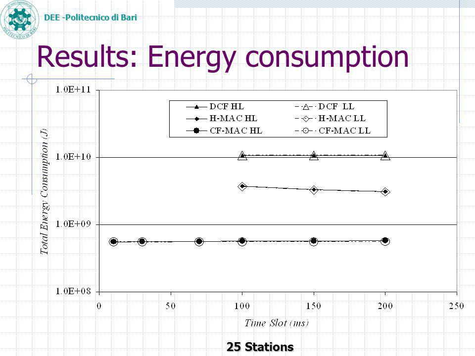 DEE -Politecnico di Bari Results: Energy consumption 25 Stations