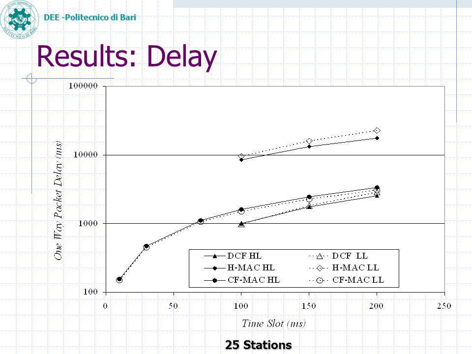 DEE -Politecnico di Bari Results: Delay 25 Stations