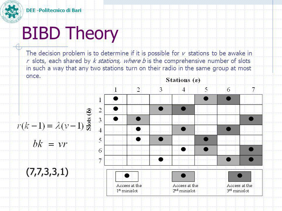 DEE -Politecnico di Bari BIBD Theory The decision problem is to determine if it is possible for v stations to be awake in r slots, each shared by k stations, where b is the comprehensive number of slots in such a way that any two stations turn on their radio in the same group at most once.