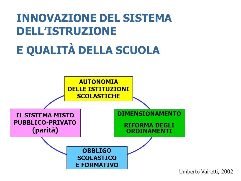 NUOVE DIMENSIONI PER IL SISTEMA DELLISTRUZIONE FORMAZIONE DELLE COMPETENZE RICONOSCIMENTO DEI CREDITI FORMATIVI INTEGRAZIONE FORMATIVA DIVERSIFICAZIONE DEI SERVIZI SCOLASTICI QUALITA DELLOFFERTA FORMATIVA QUALITA DELLOFFERTA FORMATIVA ARRICCHIMENTO DELLA PROPOSTA FORMATIVA Umberto Vairetti, 2002